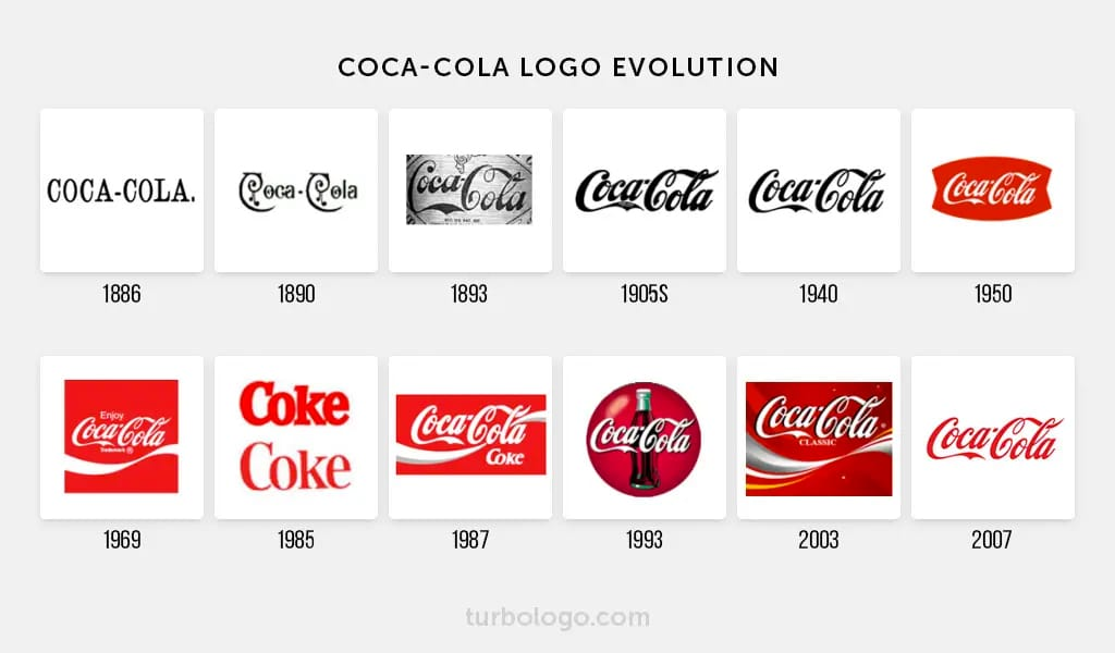 Coca-cola logo evolution and history