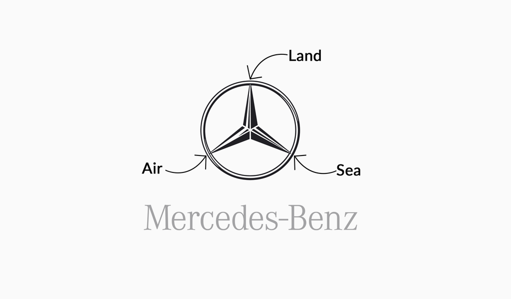 Mercedes Benz logo meaning