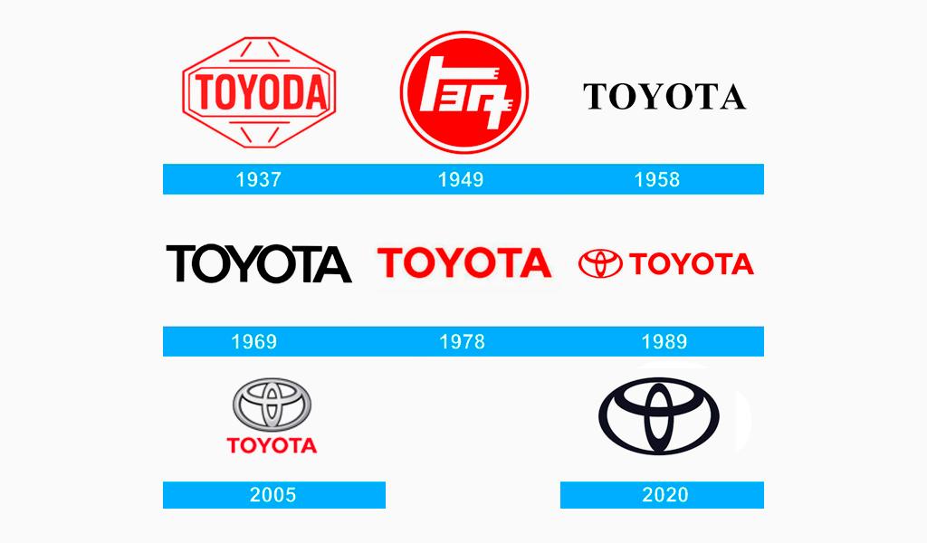 Historia del logo de Toyota