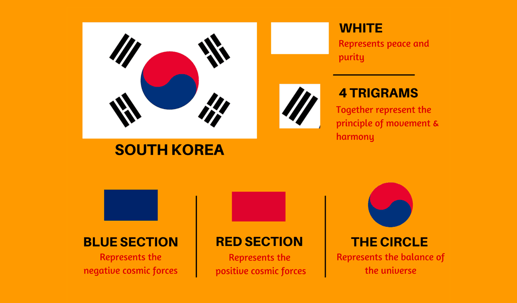 Bedeutung der südkoreanischen Flagge