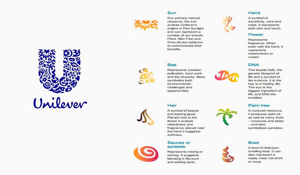 signification du logo unilever