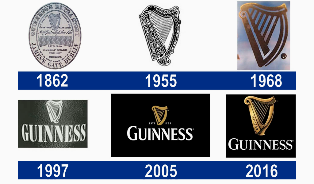 evoluzione del logo guinness