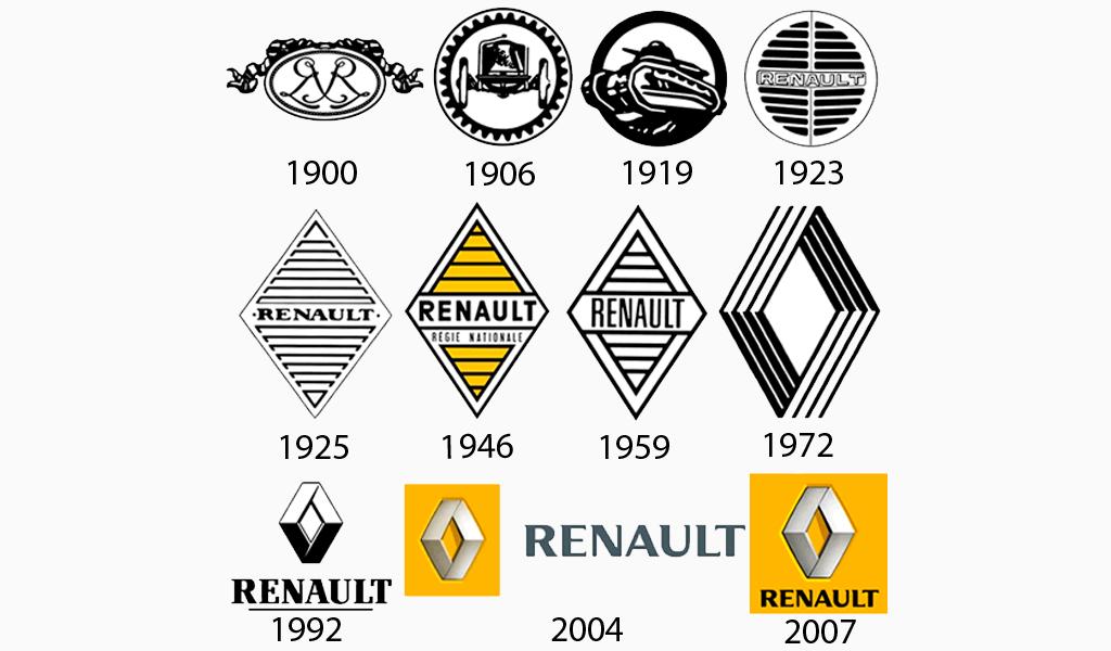 renault logo evolution